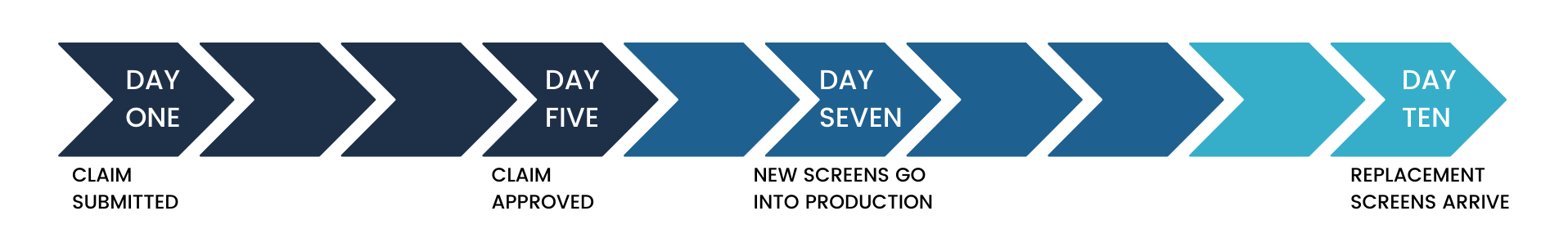 Screen Replacement Timeline